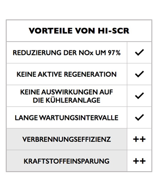 UND UNSER PATENTIERTES <span style=&quot;color: #dc5717;&quot;>HI-SCR</span>-SYSTEM ZUR ABGASNACHBEHANDLUNG: