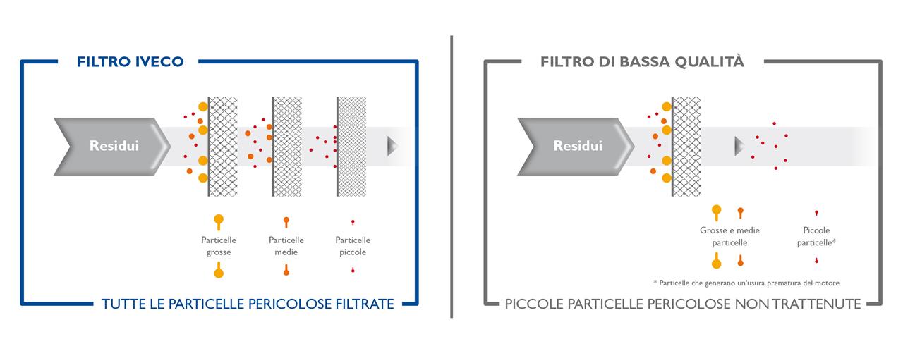 Filtri Carburante Iveco