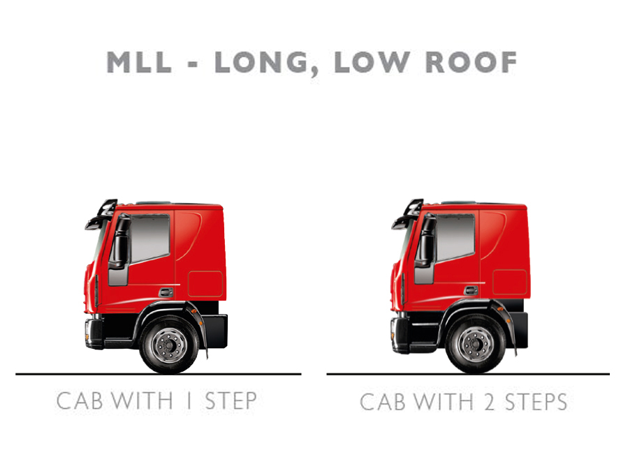 The Right Size Of Cab For Every Job
