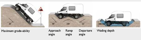 iveco daily 4x4 motorhome rh iveco com 4x4 motorhome with smart car garage 4x4 motorhomes
