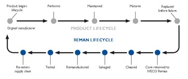 Reman Life Cycle