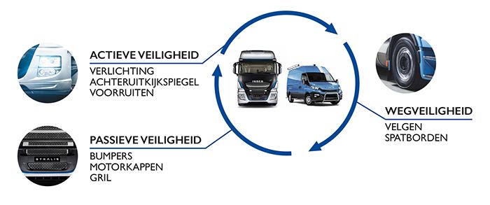 20-procent-korting-op-IVECO-carrosserie-onderdelen