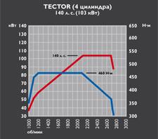 Tector 4 - 140 cv