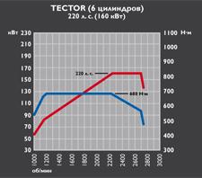 Tector 6 - 220 cv