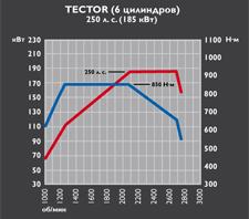 Tector 6 - 250 cv