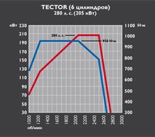 Tector 6 - 280 cv
