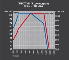 Tector 6 - 300 cv