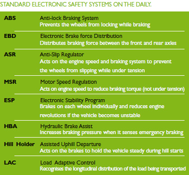 Standard_Electronic_Safety_Systems_On_The_Daily