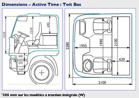 Dimensions - Active Time : Toit Bas